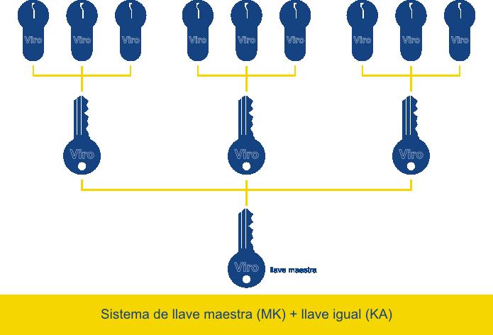 Los dos sistemas de llaves tiles para quien tiene una for Tipos de llaves de puertas