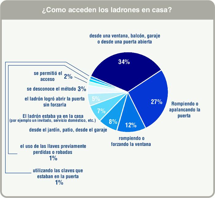 Estadísticas sobre los métodos utilizados por los ladrones para entrar en casas en las que robaron (ISTAT, 2010).