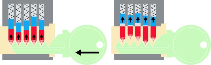 La bump key hace saltar hacia arriba los pistones y los contrapistones, y los alinea por una fracción de segundo.