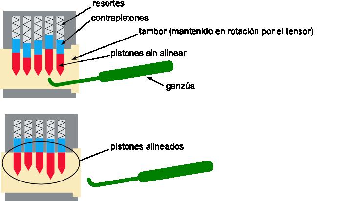 El lockpicking consiste en alinear los pistones mediante una ganzúa.